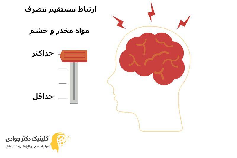 ارتباط-مستقیم-مصرف-مواد-و-خشم